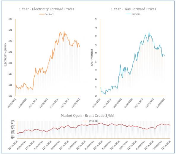 energy price graph - 31-08-2016