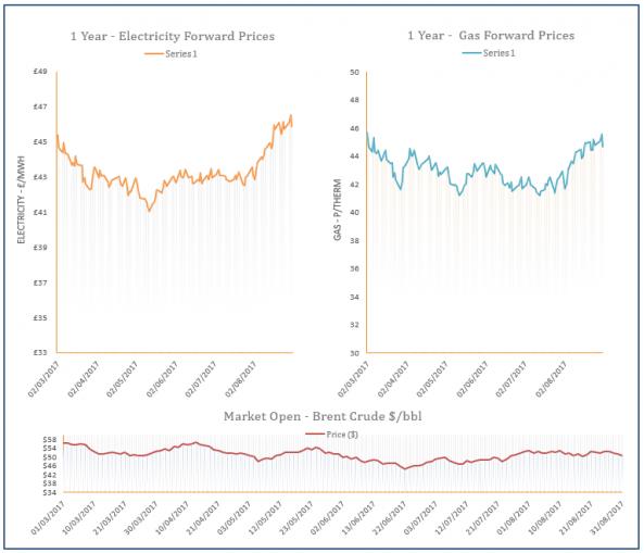 energy price graph - 31-08-2017
