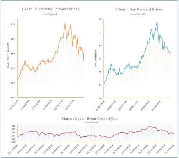 energy price graph - 31-10-2018