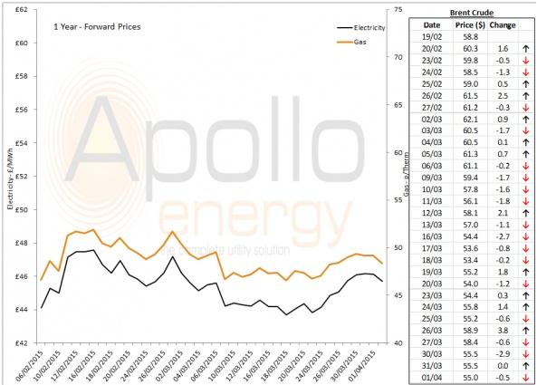 Energy Market Analysis - 01-04-2015