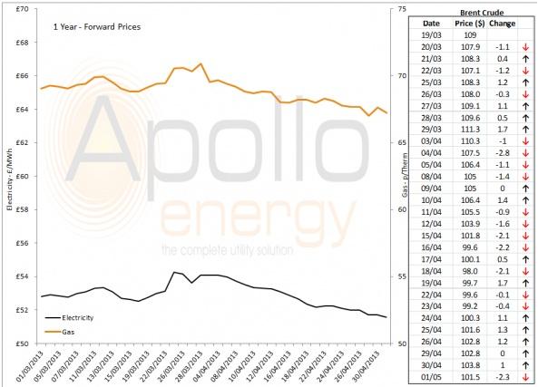 Energy Market Analysis - 01-05-2013