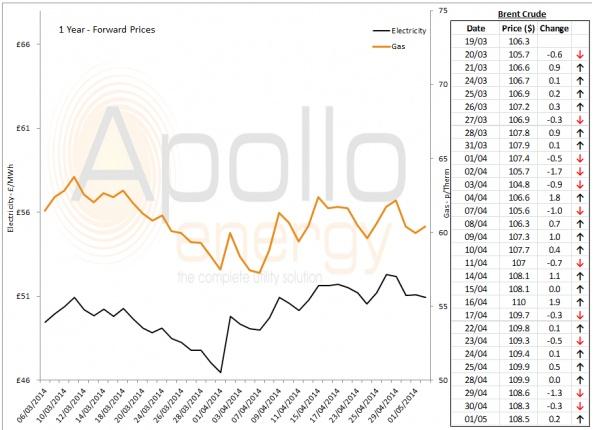 Energy Market Analysis - 01-05-2014