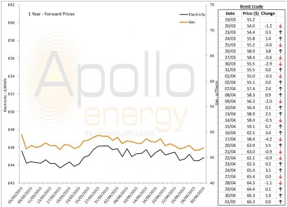 Energy Market Analysis - 01-05-2015