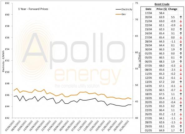 Energy Market Analysis - 01-06-2015