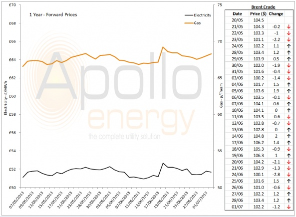 Energy Market Analysis - 01-07-2013