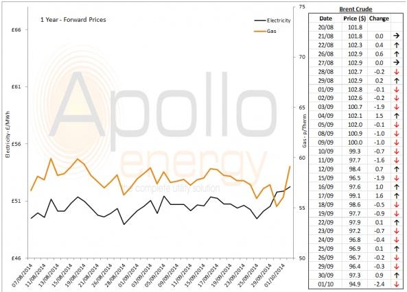 Energy Market Analysis - 01-10-2014