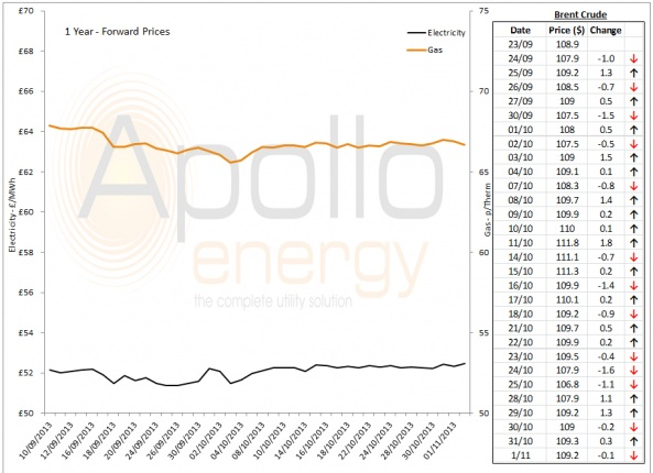 Energy Market Analysis - 01-11-2013