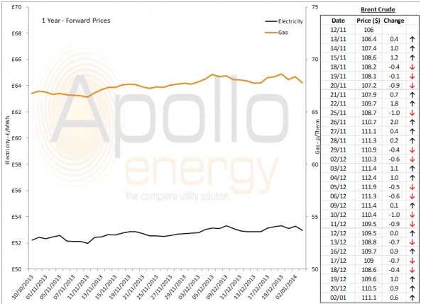 Energy Market Analysis - 02-01-2014