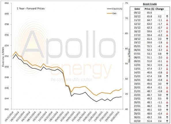 Energy Market Analysis - 02-02-2015