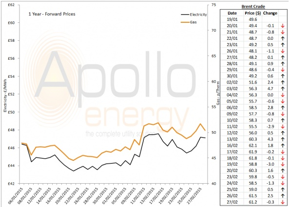 Energy Market Analysis - 02-03-2015