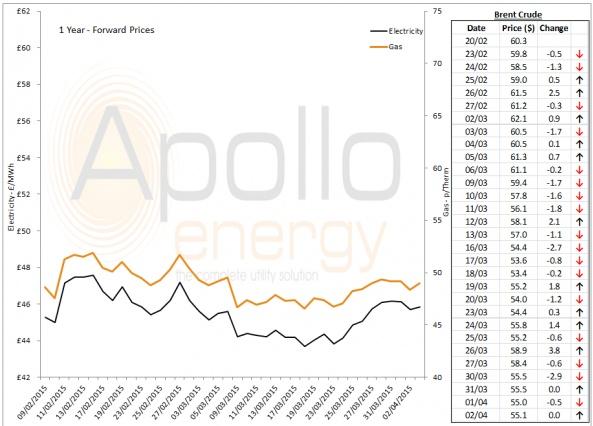Energy Market Analysis - 02-04-2015
