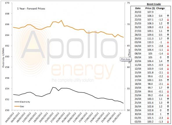 Energy Market Analysis - 02-05-2013