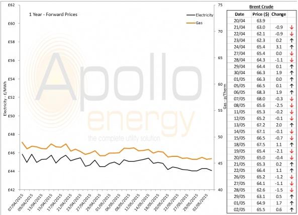 Energy Market Analysis - 02-06-2015