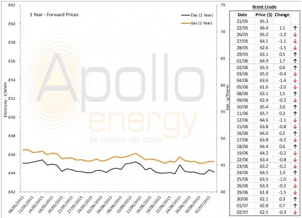 Energy Market Analysis - 02-07-2015