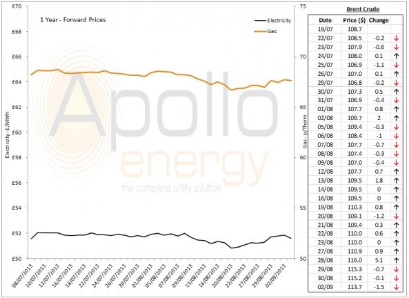 Energy Market Analysis - 02-09-2013