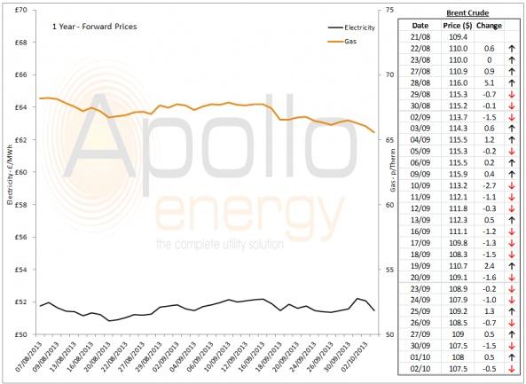 Energy Market Analysis - 02-10-2013