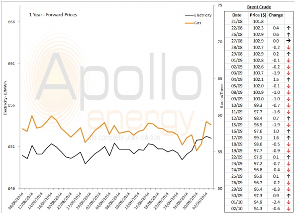 Energy Market Analysis - 02-10-2014