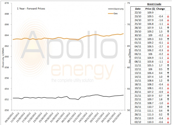 Energy Market Analysis - 02-12-2013