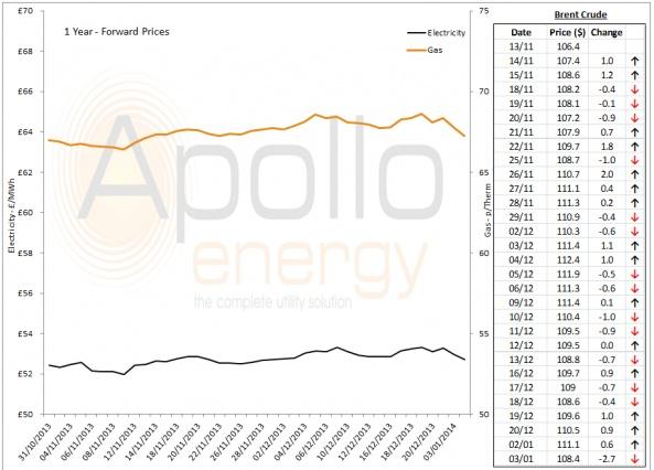 Energy Market Analysis - 03-01-2014
