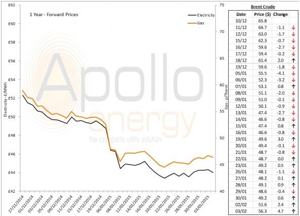 Energy Market Analysis - 03-02-2015