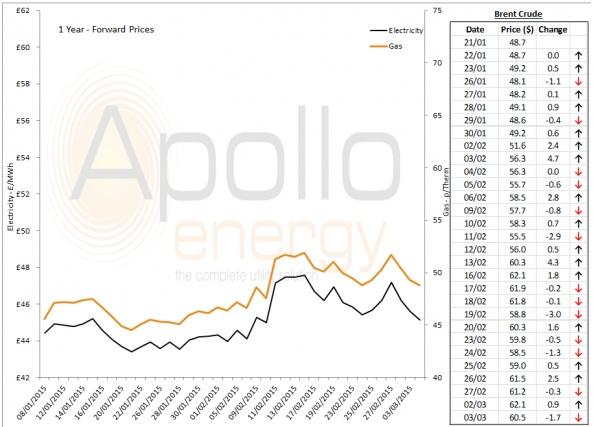 Energy Market Analysis - 03-03-2015