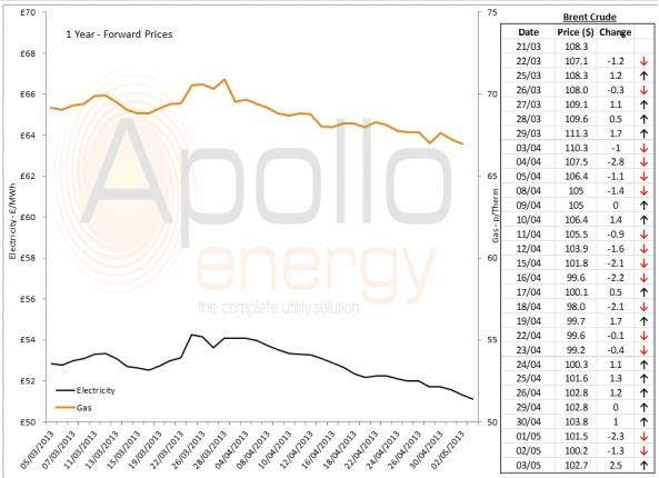 Energy Market Analysis - 03-05-2013
