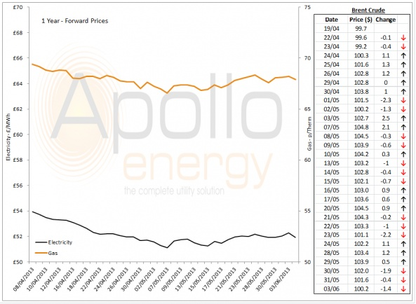 Energy Market Analysis - 03-06-2013