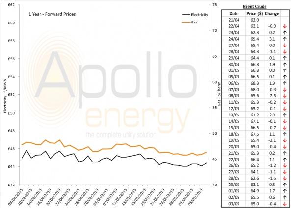 Energy Market Analysis - 03-06-2015