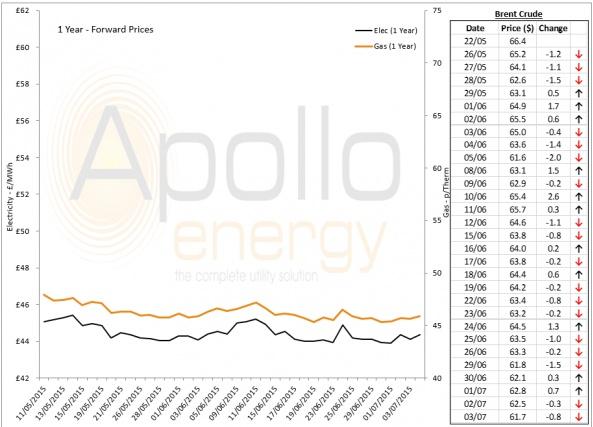 Energy Market Analysis - 03-07-2015