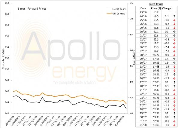 Energy Market Analysis - 03-08-2015