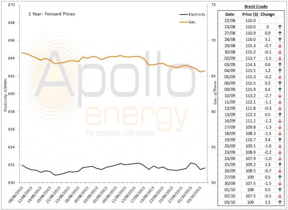 Energy Market Analysis - 03-10-2013