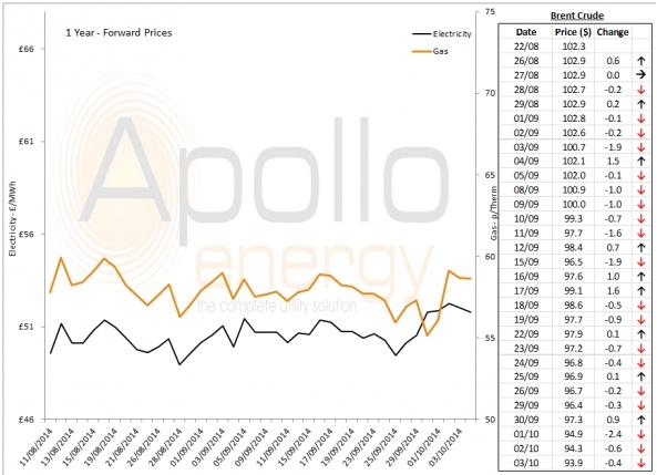 Energy Market Analysis - 03-10-2014