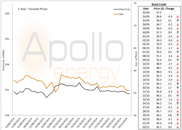 Energy Market Analysis - 03-11-2014