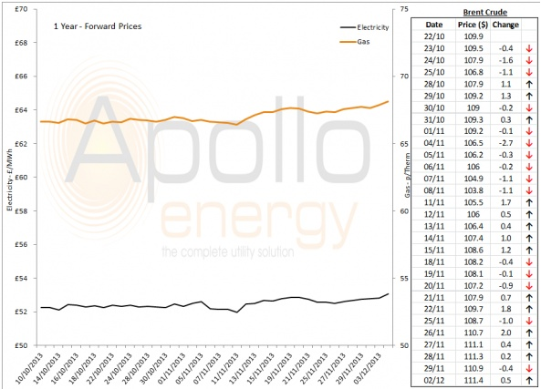 Energy Market Analysis - 03-12-2013