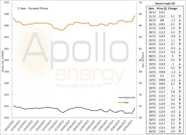 Energy Market Analysis - 04-02-2013