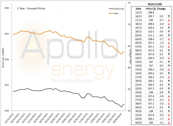 Energy Market Analysis - 04-02-2014