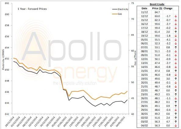 Energy Market Analysis - 04-02-2015