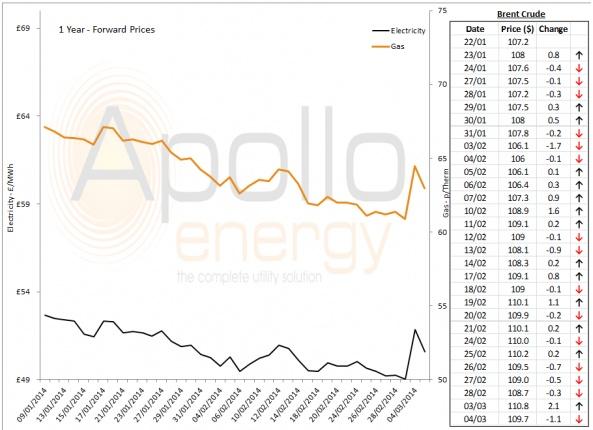 Energy Market Analysis - 04-03-2014