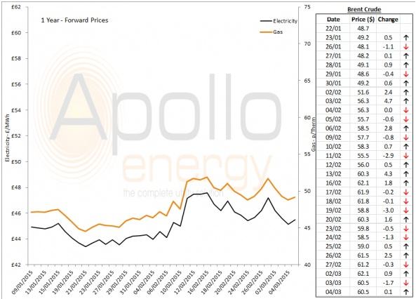 Energy Market Analysis - 04-03-2015