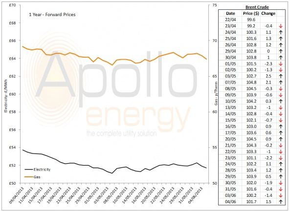 Energy Market Analysis - 04-06-2013