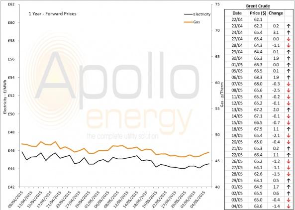 Energy Market Analysis - 04-06-2015