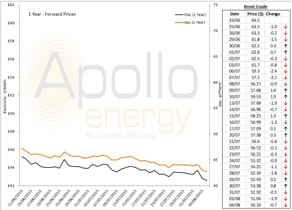 Energy Market Analysis - 04-08-2015