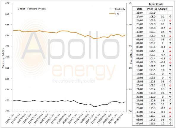 Energy Market Analysis - 04-09-2013