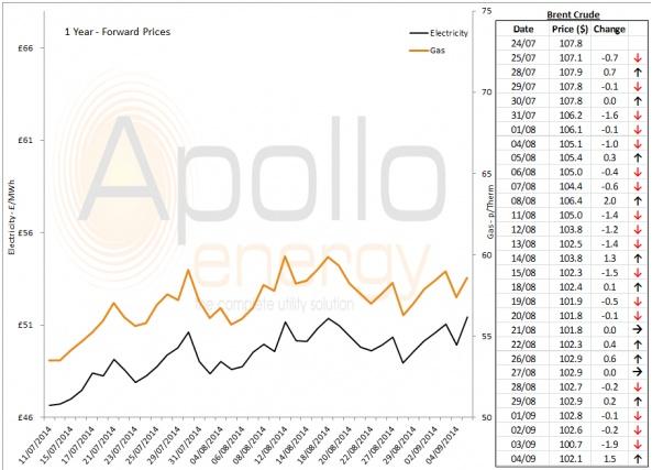 Energy Market Analysis - 04-09-2014