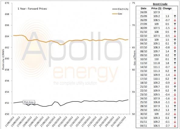 Energy Market Analysis - 04-11-2013