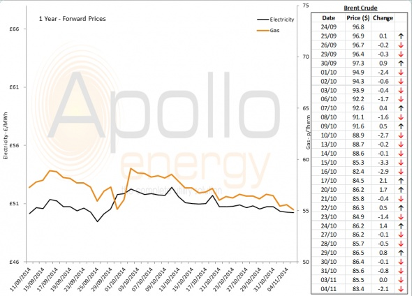 Energy Market Analysis - 04-11-2014