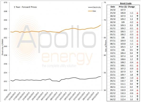 Energy Market Analysis - 04-12-2013