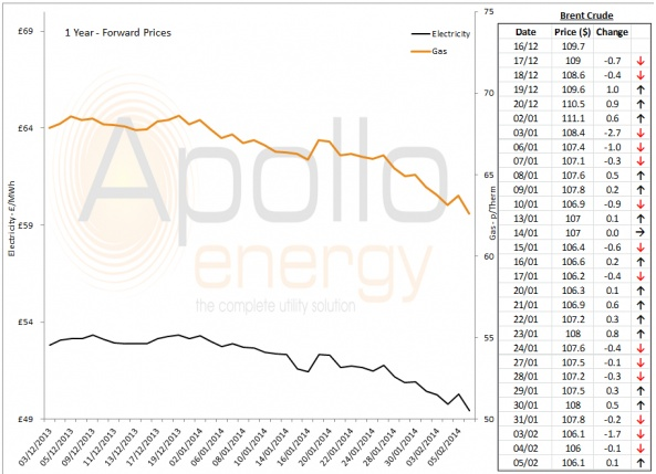 Energy Market Analysis - 05-02-2014
