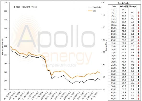 Energy Market Analysis - 05-02-2015