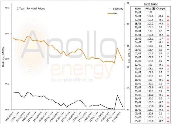Energy Market Analysis - 05-03-2014